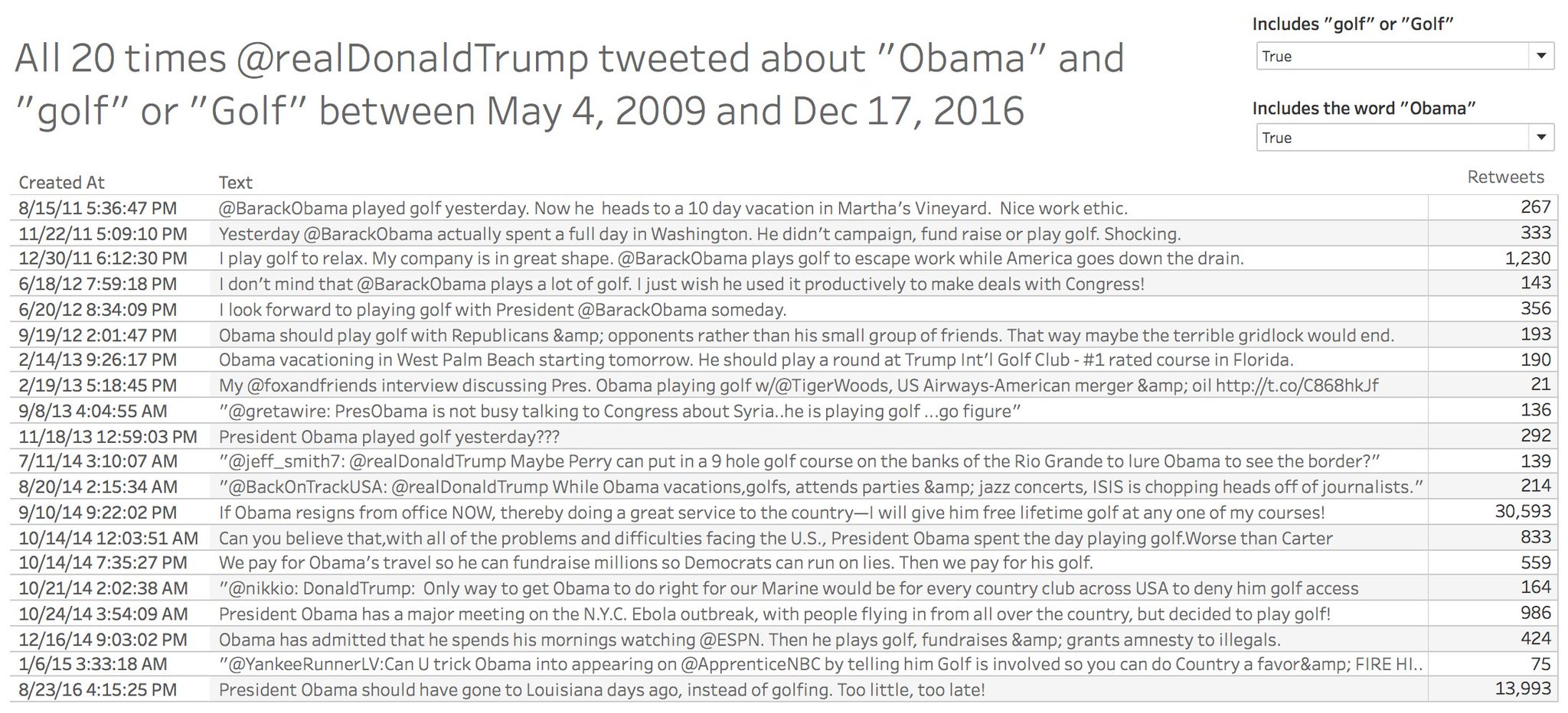 All 20 times @realDonaldTrump tweeted a criticism of @BarackObama for golfing while serving as president. h/t @tommyunger for data mining https://t.co/8SSGFOURrX