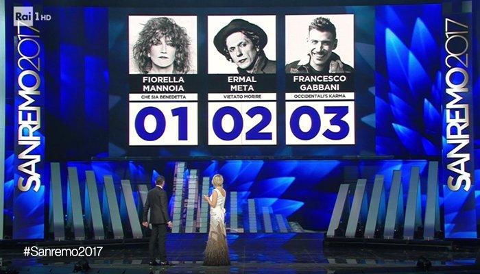 Chi vince Sanremo 2017: Fiorella Mannoia, Ermal Meta o Francesco Gabbani