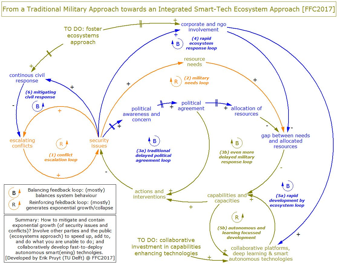 Erik pruyt on twitter ffc2017 in 1 system dynamics causal loop erik pruyt on twitter ffc2017 in 1 system dynamics causal loop diagram how to mitigate rapidly address escalating security issues pooptronica
