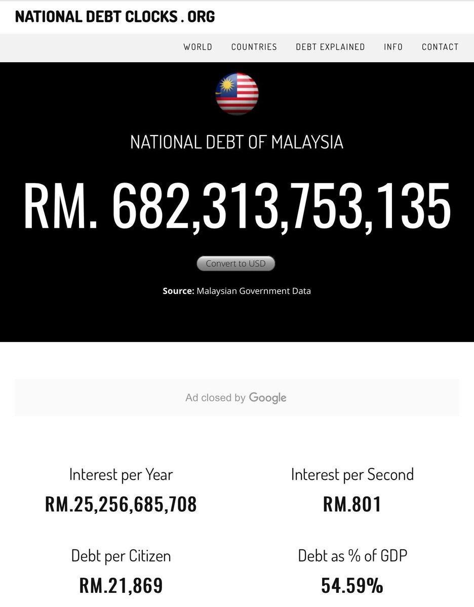Hutang negara kini RM 682 billion ++ bererti setiap rakyat Malaysia tanggung hutang RM 21,650 ++ https://t.co/GexIBr9wGW
