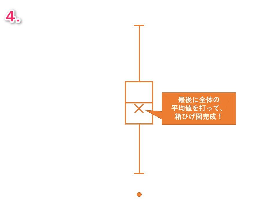 ひげ 書き方 箱 図 箱ひげ図の概念から作り方まで、わかりやすく解説! Udemy メディア
