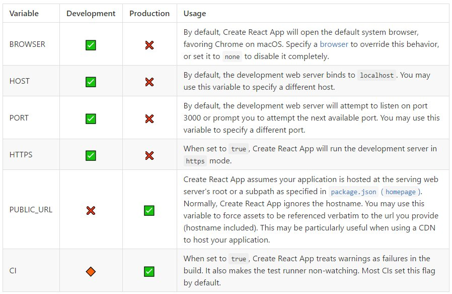 Create React App Advanced Configuration