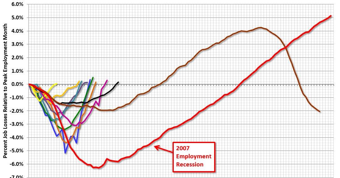 "Update: ""Scariest jobs chart ever"" https://t.co/pKhxPfTl4f https://t.co/6IbTbBkeVo"