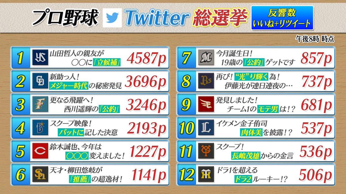 【プロ野球Twitter総選挙・最終得票数発表】 1位はヤクルト「やちやまだ」のツイートでした!ご参…