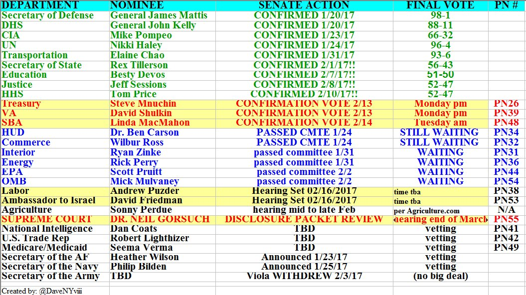 #TrumpTransition Two-Fer Edition Mnuchin &amp; Shulkin CONFIRMATION VOTES 7PM MacMahon NEXT UP (Tues) 6 Others READY TO ADVANCE Pruitt Cloture? <br>http://pic.twitter.com/IAE6hRLK5g