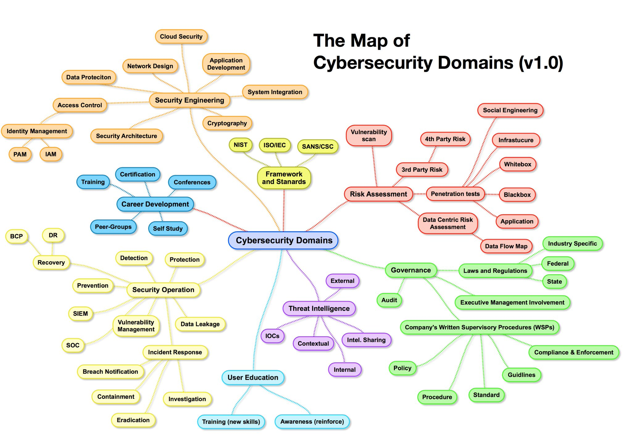 vlad on twitter   u0026quot what is  cybersecurity   landscape view