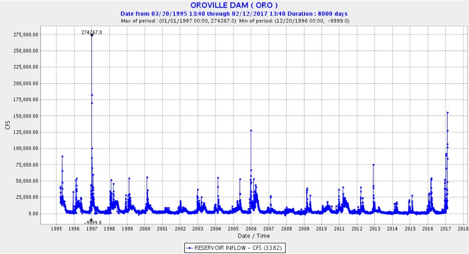For historical perspective, a look at inflow to Oroville Dam. Past week surpasses anything seen since 2000 but dwarfed by 1997 #castorm https://t.co/Z201kxQXTk