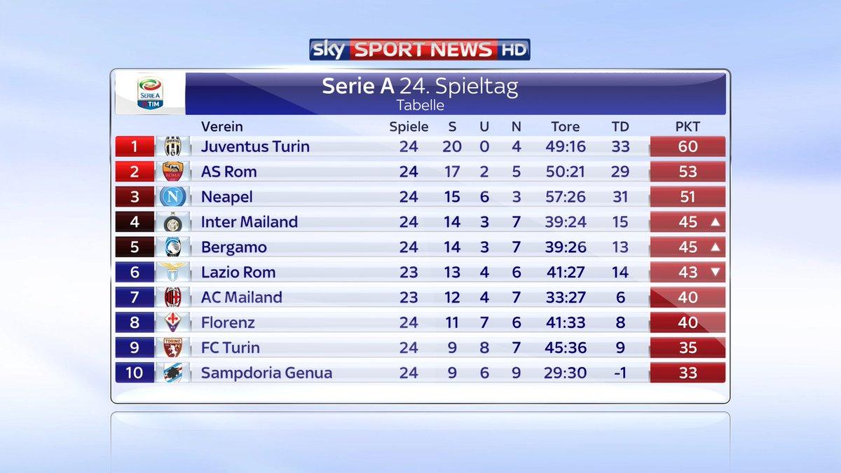 Aktuelle Tabelle Serie A