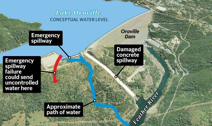 Based on image from @GoldsteinStreet, headward erosion on  left side of the emergency spillway created a nick point moving towards the lake https://t.co/uy7Ow8q8hA