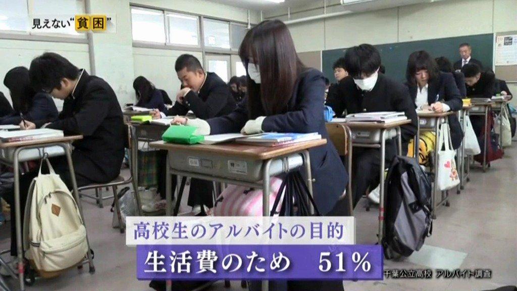 アルバイトをしている高校生の51%が生活費を目的にやっているという。明らかに社会の構造が間違っている…
