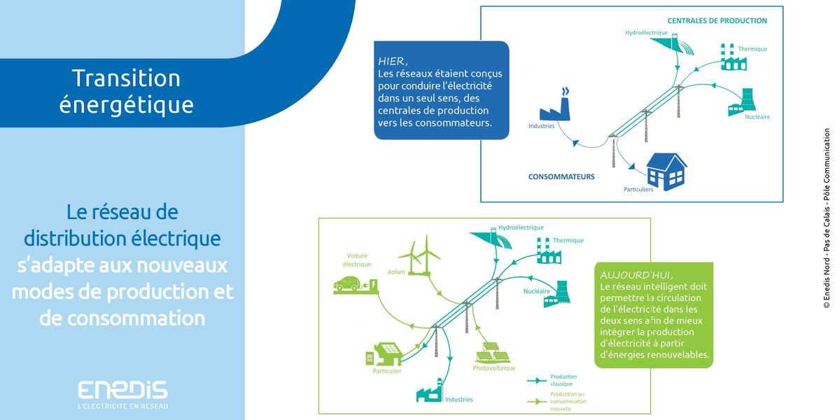 Le réseau de distribution @enedis accompagne la #transitionenergetique et permet la circulation de l'électricité dans les 2 sens #smartgrids<br>http://pic.twitter.com/mJiOkwFtna