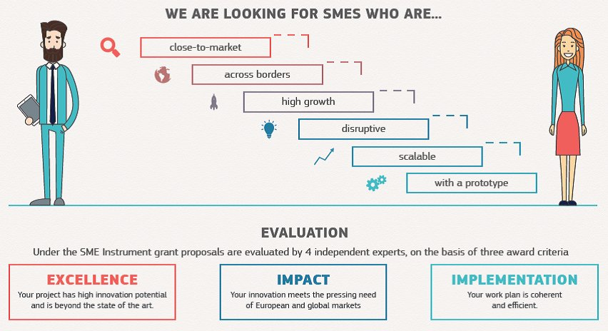 Which SMEs should apply to the #SMEinstrument? Check out at https://t.co/kKqdHtJLdP @H2020SME https://t.co/vy3LABCx8R