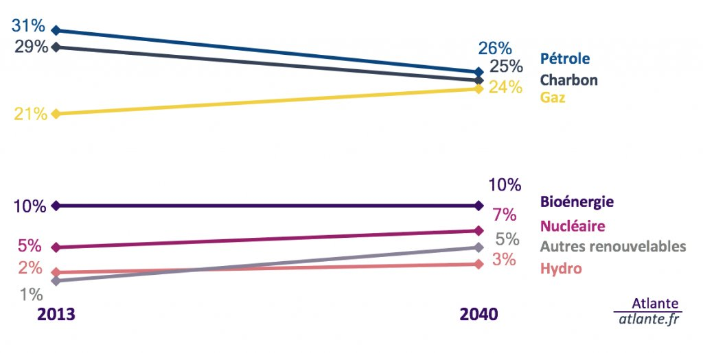 Le gaz naturel devient un outil de la #transitionénergétique #AccorddeParis  http:// buff.ly/2l0DMht  &nbsp;  <br>http://pic.twitter.com/mI1QAQGBHi