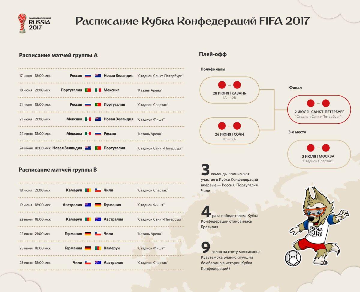 Кубок конфедераций 2017 полуфиналы