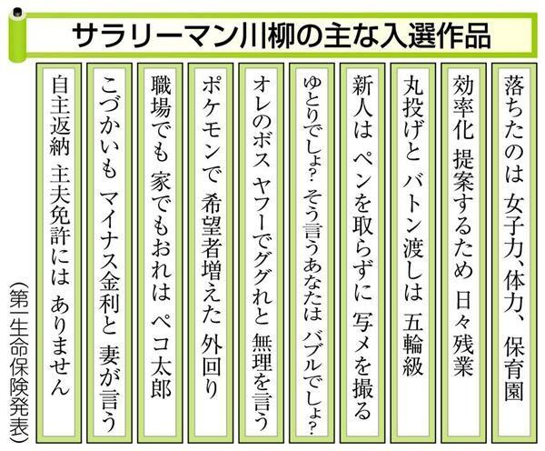 「効率化 提案するため 日々残業」 サラリーマン川柳入選作 sankei.com/economy/n…