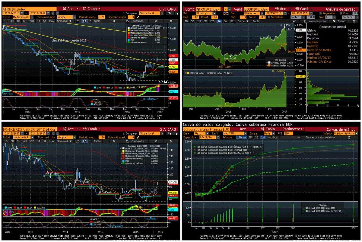 #France pierde glamour en mercado d deuda  http:// bit.ly/2kXEy0S  &nbsp;   Tensión en deuda Francia x amenaza d #Frexit  http://www. eleconomista.es/economia/notic ias/8148163/02/17/La-amenaza-de-Le-Pen-de-romper-el-euro-tensa-los-mercados-de-deuda.html &nbsp; …  #10Y <br>http://pic.twitter.com/bF1WlDzE8R