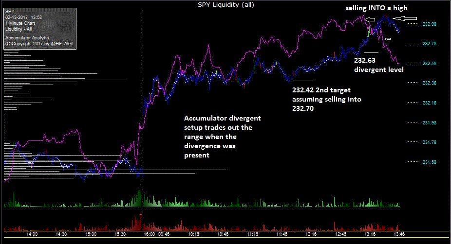 Here S The Spy Accumulator Short Setup This Is Defined As