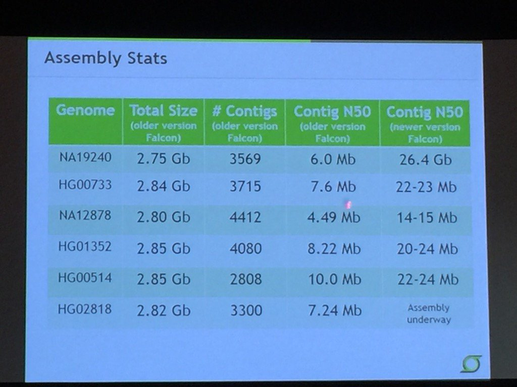 TGL: new version of @PacBio FALCON assembler greatly improves contig N50 on gold human reference genomes. #agbt17 https://t.co/IBhbdx0v9n