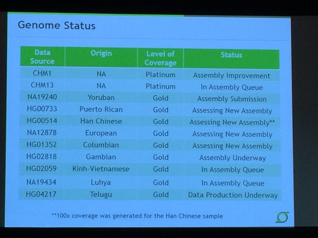 Lots of @PacBio high quality human reference genomes done or in progress by @GenomeInstitute. #agbt17 https://t.co/5YOGRwL8WZ