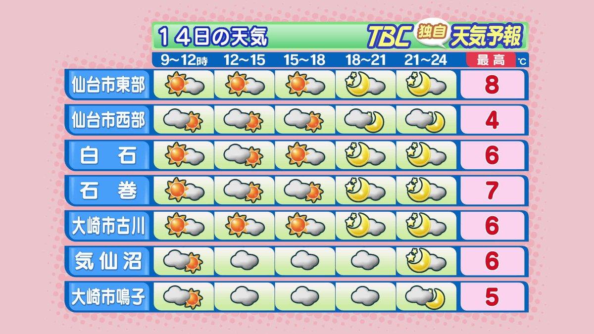 【2017/2/14-6:10 TBC気象台①】おはようございます。きょうも宮城県内は晴れる所が多く…