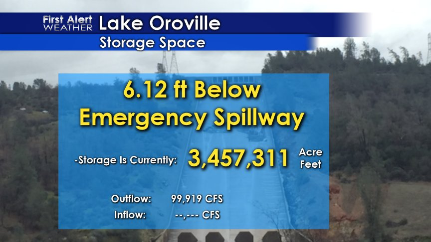 3:00 PM update at #LakeOroville for the emergency spillway at #OrovilleDam.  Lake is dropping ~4 inches an hour. https://t.co/sX2YEBoyKa