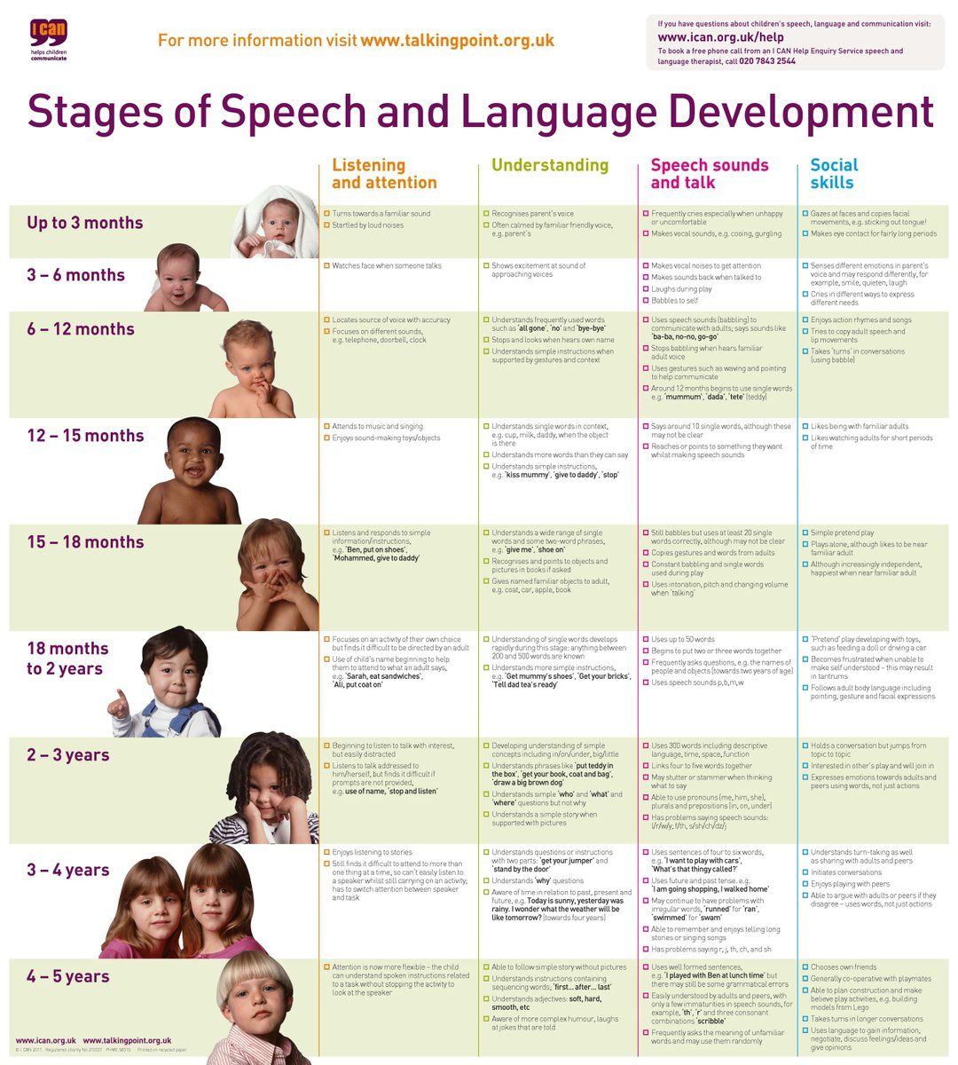 "I CAN on Twitter: ""Stages of Speech and Language development! #SLCN  @Place2Be… """