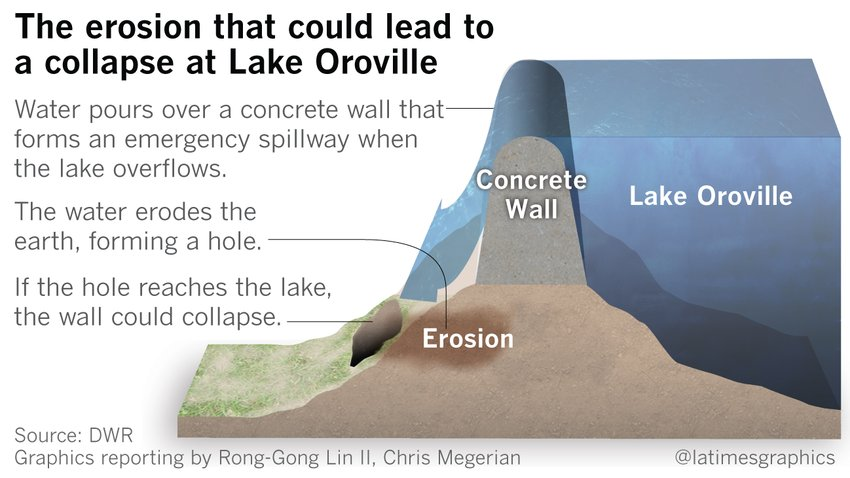 here's why part of the Oroville Dam is in danger. seems like, I dunno, a possible design flaw. https://t.co/18Z2gBYFvl https://t.co/qK81qF6VCM
