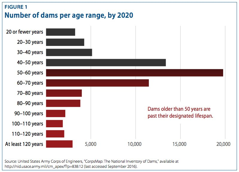 The crisis at #OrovilleDam explained https://t.co/l6138sjtes @voxdotcom Good summary! Many more older dams out there. https://t.co/06aYBy0iZB