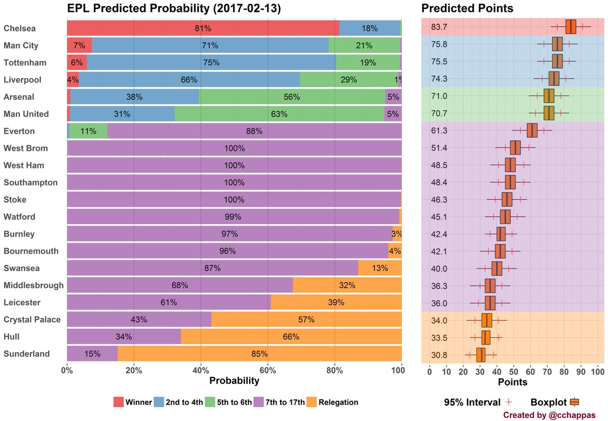 constantinos chappas on twitter updated pl projections based on my