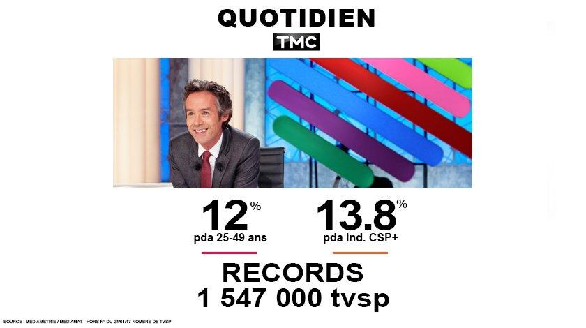 #Audiences  #Quotidien au plus haut à 1 547 000 tvsp ! #Records tvsp + I.CSP+ &amp; 25-49 ans    Leader TNT &amp; 4e chaîne natio (I.CSP+)  <br>http://pic.twitter.com/XBHolQ6EXB