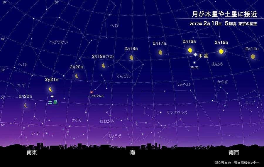 【ほしぞら情報】2月中旬の未明には南から南西の高い空に木星が、南東の低い空に土星が見えています。15…
