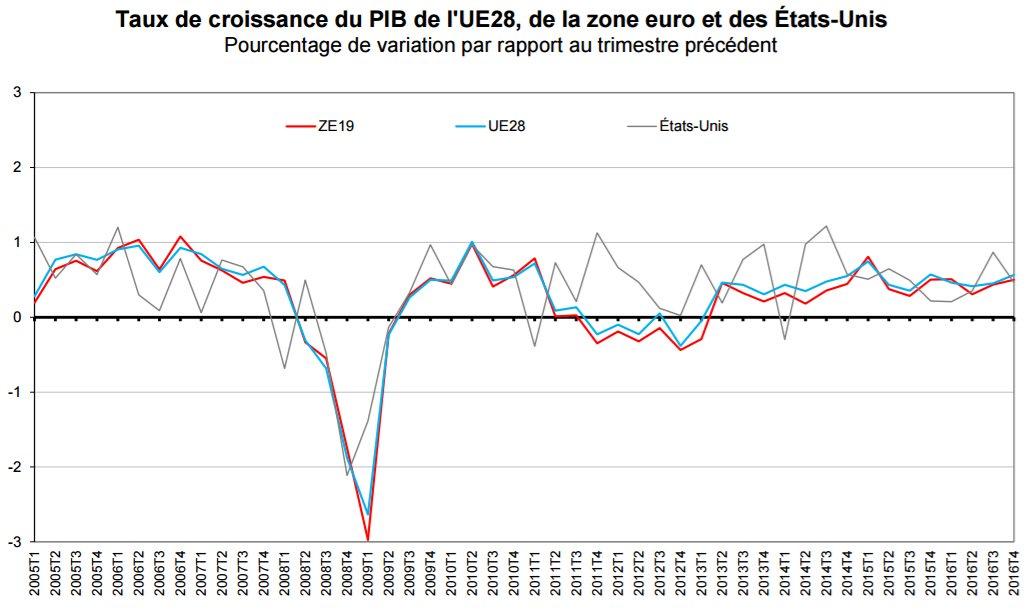 Le PIB en hausse de 0,4% dans la #ZoneEuro au T4-2016 (via @EU_Eurostat) ► http:// ec.europa.eu/eurostat/docum ents/2995521/7868358/2-14022017-BP-FR.pdf &nbsp; … <br>http://pic.twitter.com/MGMYmJZrOV