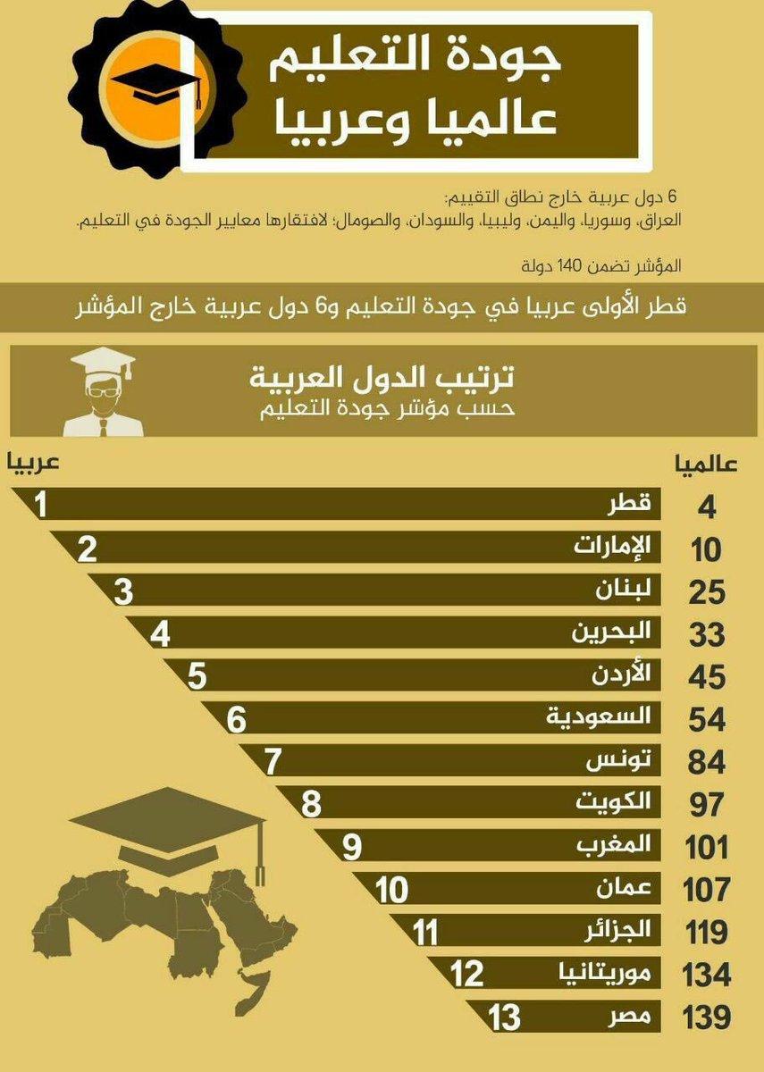 جودة التعليم في الدول العربية