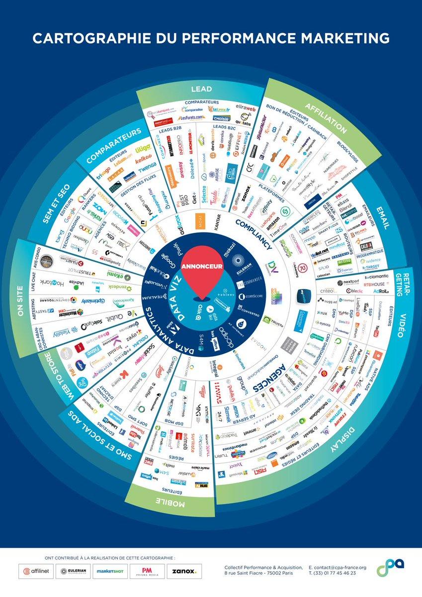 Découvrez la #cartographie du #Marketing #Digital Français de notre partenaire #EMKTP2017 @CPA_Performance ! →  http:// buff.ly/2kRA9Ne  &nbsp;  <br>http://pic.twitter.com/HbiZ24mYbJ