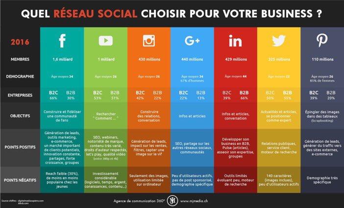 [#socialmediamarketing]  Quel réseau #social choisir pour développer sa société et son #business ? #socialmedia #Economie #Entreprendre<br>http://pic.twitter.com/wiNyaYmeOE