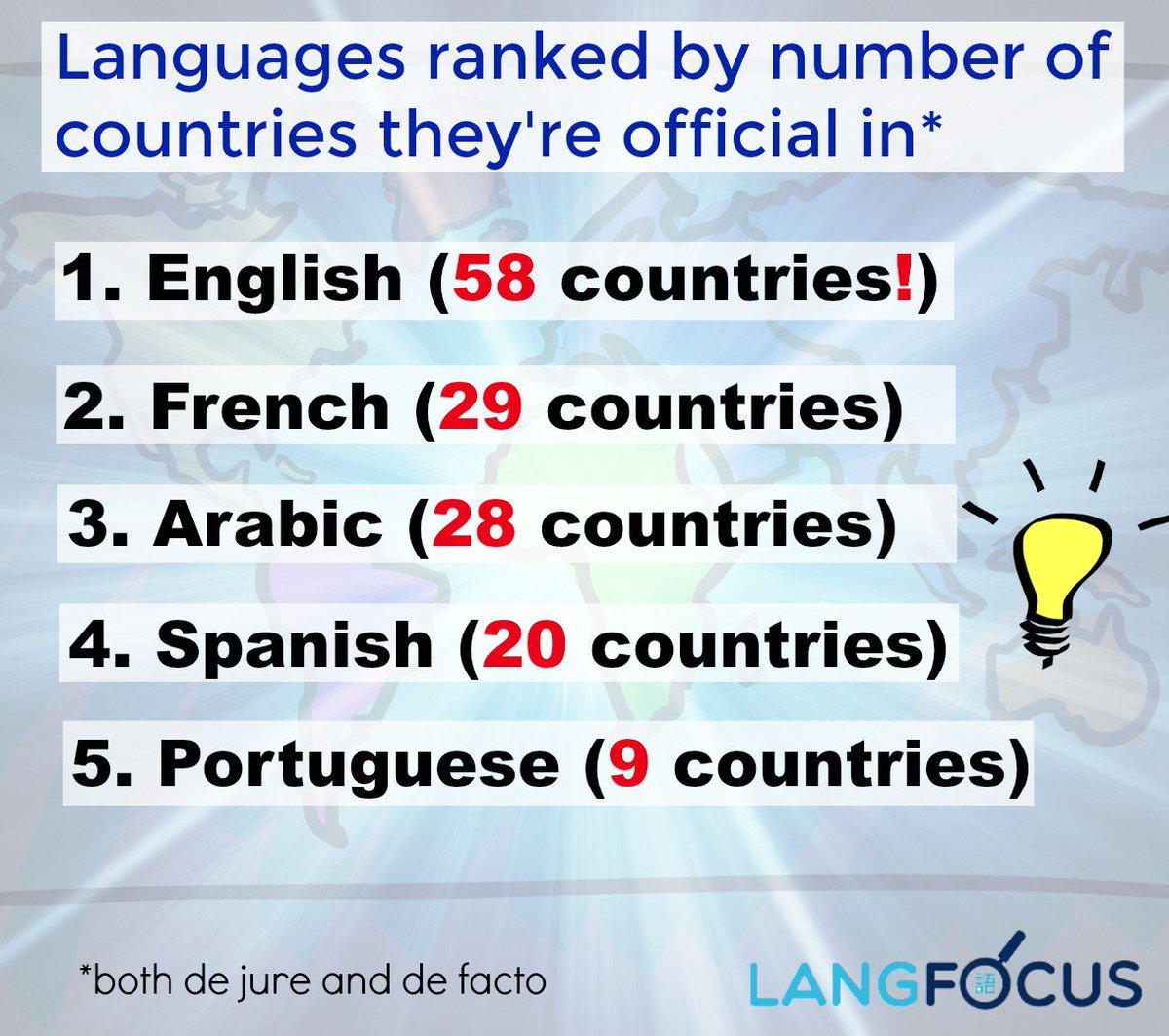 Langfocus Paul On Twitter Languages Ranked By The Number Of - Languages by number of countries