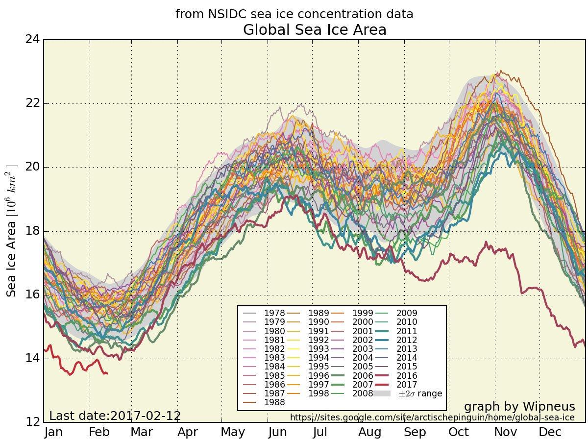 En #arctique situation de + en+ critique. Situation au 12/2. La cause ? Nous ! La solution ? Nous ! Actions politiques vigoureuses ! #climat<br>http://pic.twitter.com/dh7T9rzBf0