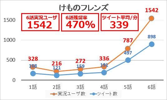 「けものフレンズ」6話の実況ユーザ数は前週比196%の1542人、1話比残留率は240%→470%へ…