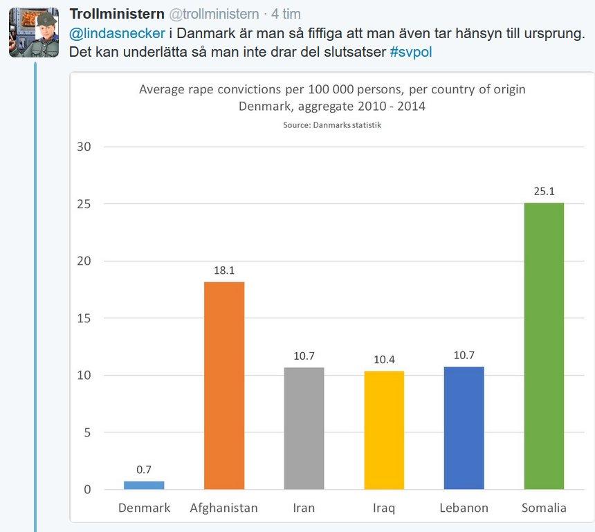 Siffror från Danmark som knappt tar emot några.. Här döljer vi det..
