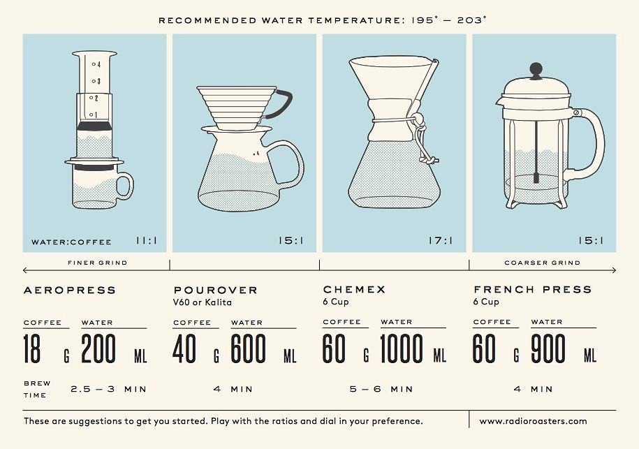 We totally dig this infographic by Radio Roasters out of Decatur, Georgia! @radioroasters https://t.co/74ATv11xEp https://t.co/G1IJVbBXLO