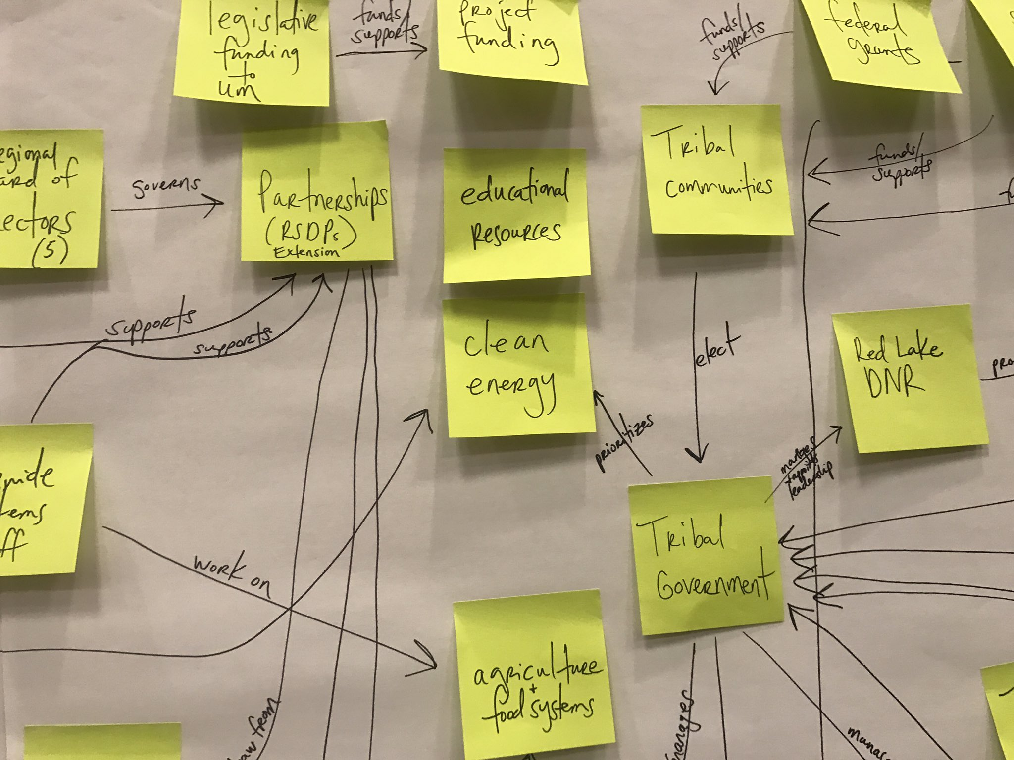 Concept Mapping at #DIcorps17: What's a Designathon without Post-its? In process, MN team (@RSDPMN, CSBR MN, Red Lake Nation) https://t.co/N5uHq7iuxO