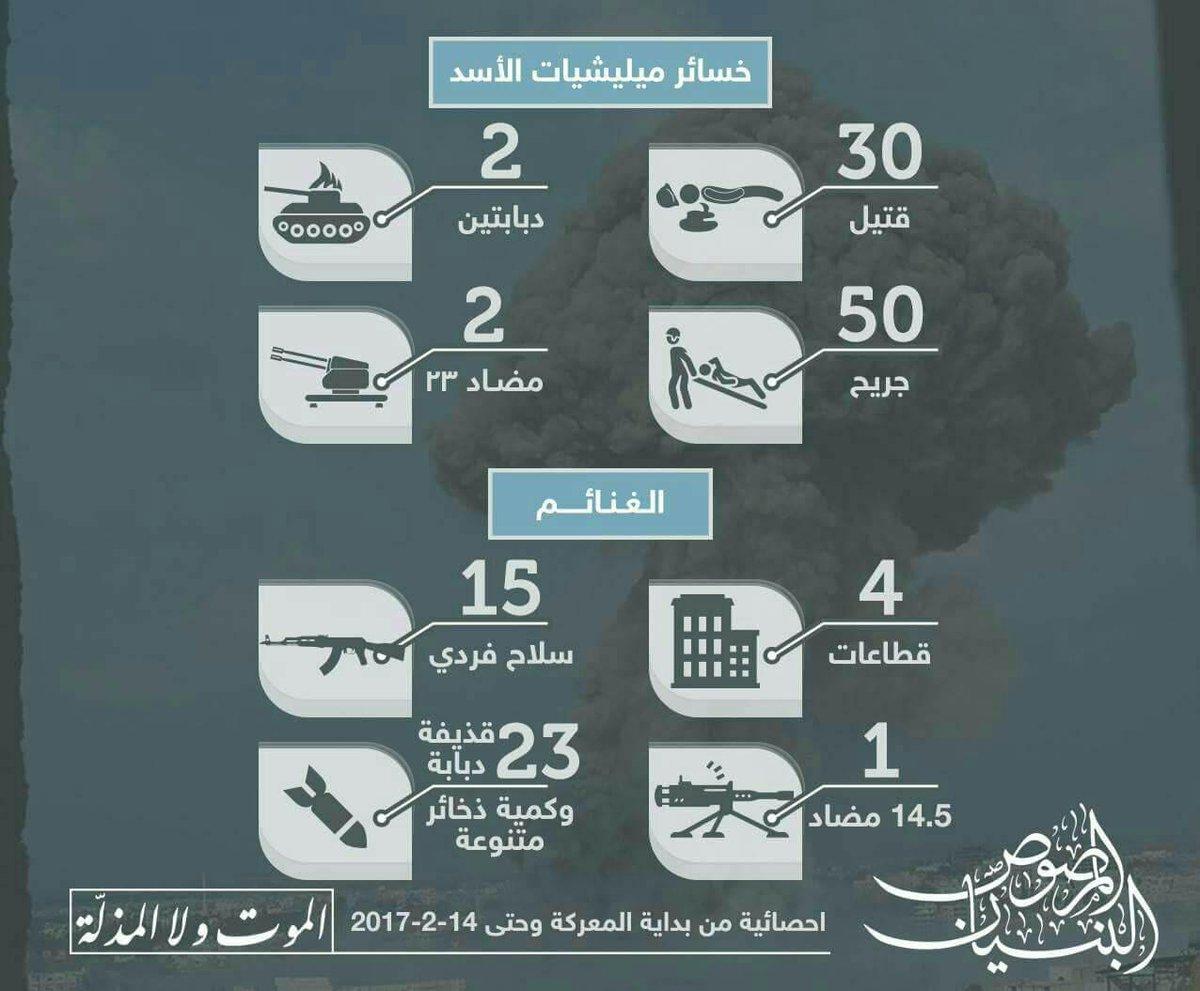 Guerre Civile en Syrie ( LISEZ LE PREMIER POST ! ) - Statut spécial  - - Page 39 C4qJGkaWQAAVyyC
