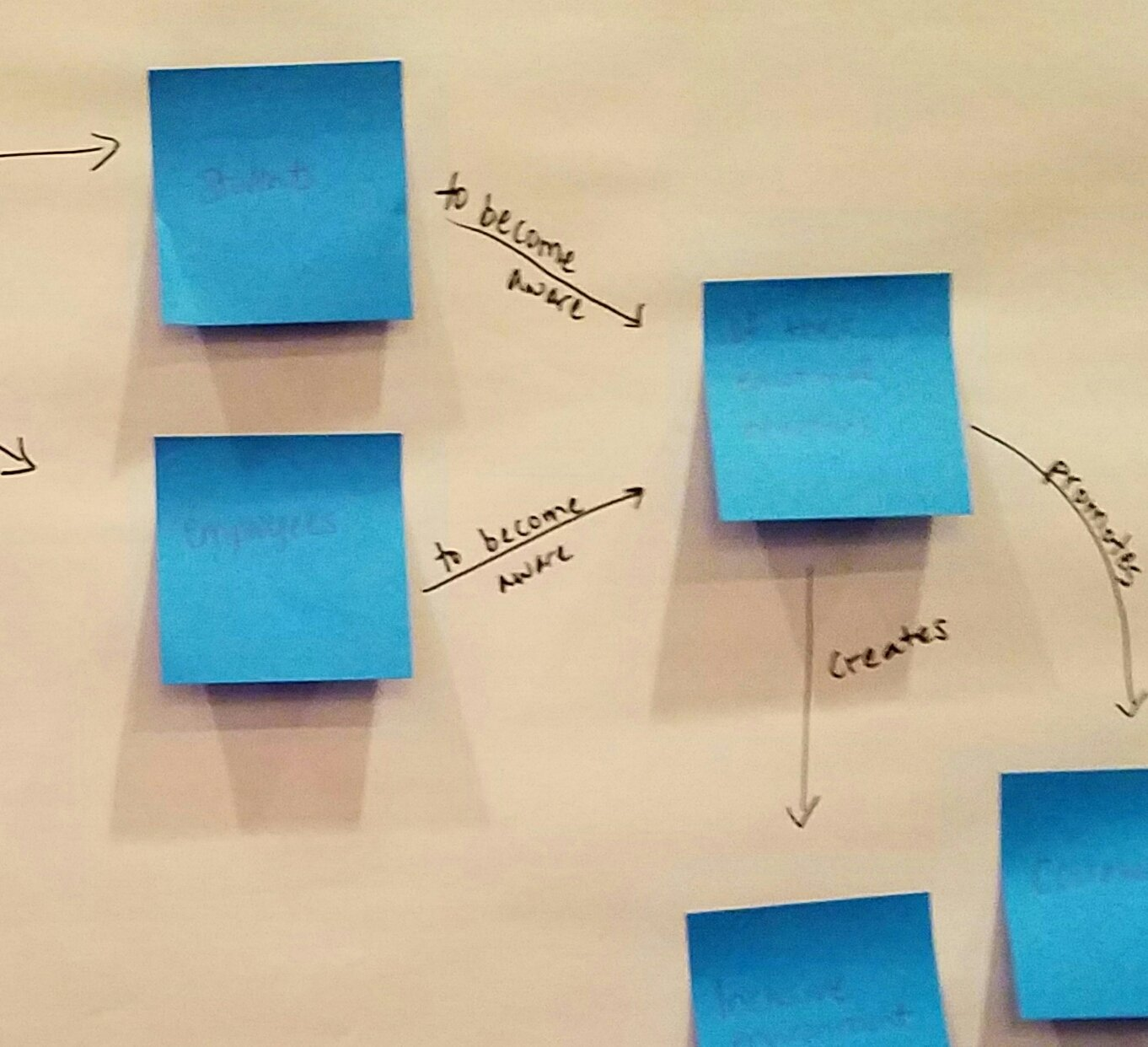 This whole concept mapping this is a brave new world for me, I must think in circles #arrowlabeling #DIcorps17 https://t.co/CRhdckQKLJ