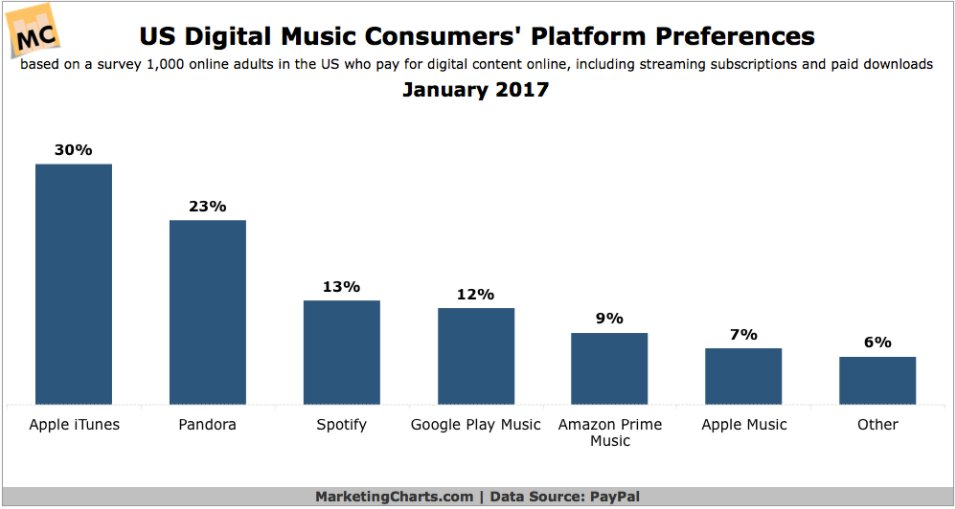 While iTunes is still #1 with digital music, streaming is becoming more and more popular. #mobile #media #streaming #digitalmusic <br>http://pic.twitter.com/F2GEhVSS4h