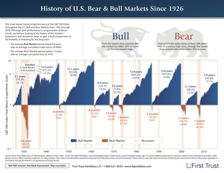 Long-in-the-tooth and overbought bull market? Really? Does not look that way based on this graph. $DJIA, $ES_F $QQQ https://t.co/Ja2mNLQqzO