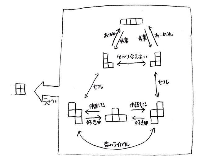 納得  ブロックたちの関係を解説する「テトリス相関図」が完成度高い 田よ……誰もお前を愛さない - …
