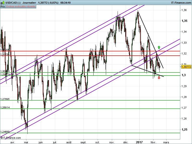 La sortie du range 1.2997/1.3220 sera décisive sur l&#39;#usdcad ! Préparez vous à un rallye... #forex #trading<br>http://pic.twitter.com/HiQZZTjDBJ