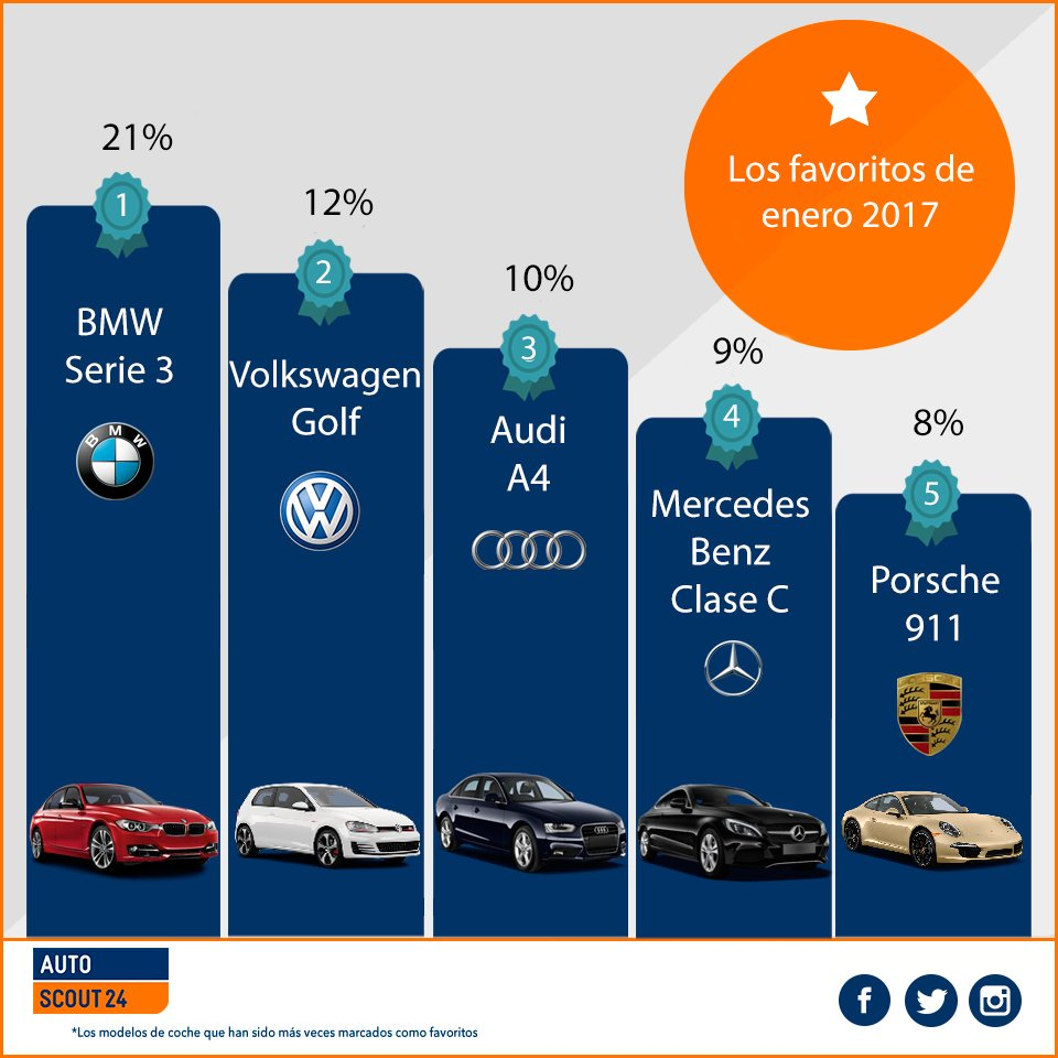 ¡Estos fueron los favoritos del pasado mes en #AutoScout24! Al parecer ni la cuesta de #enero puede parar al #BMW Serie 3.   @BMWEspana<br>http://pic.twitter.com/htH5ASbBQH