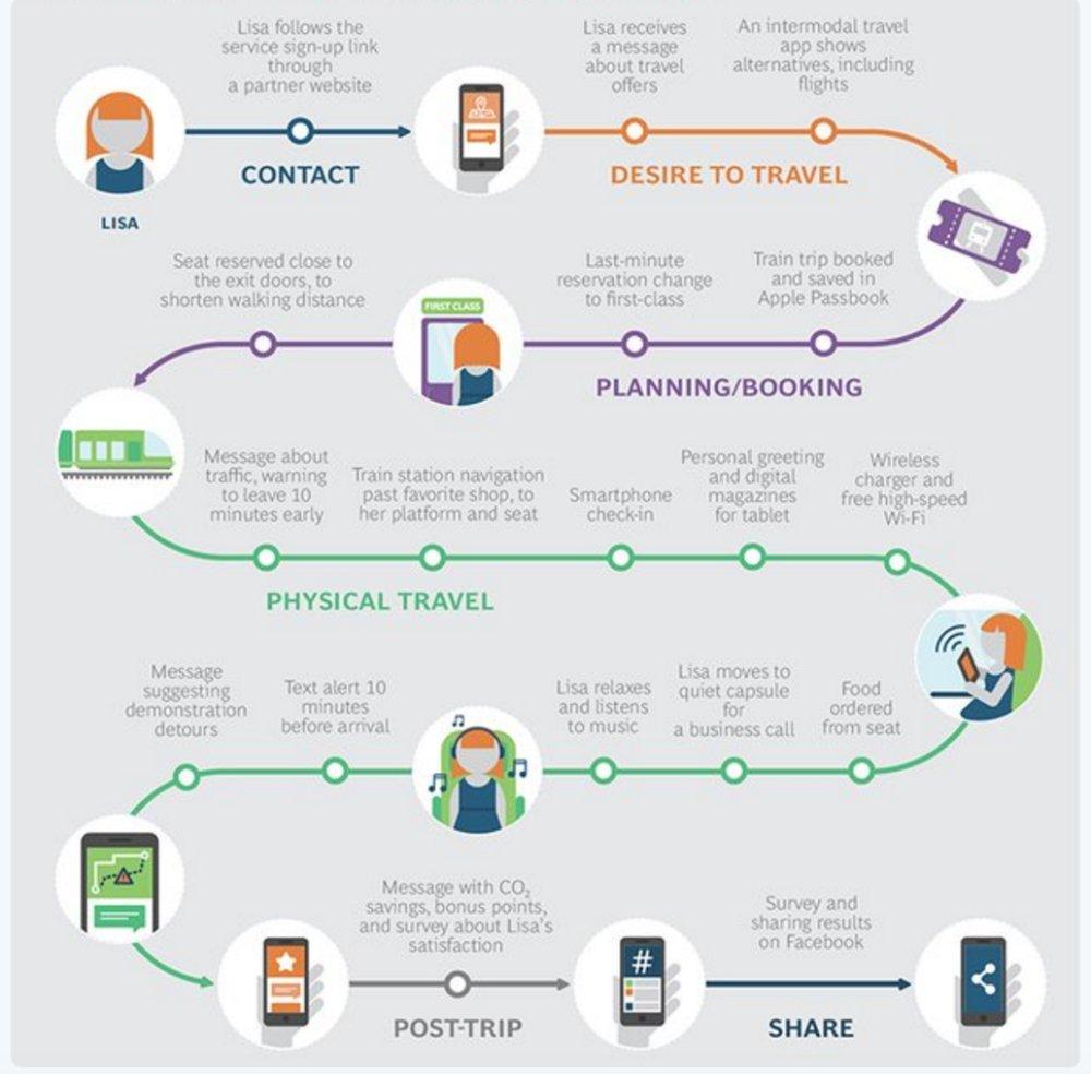 Du business plan customer service