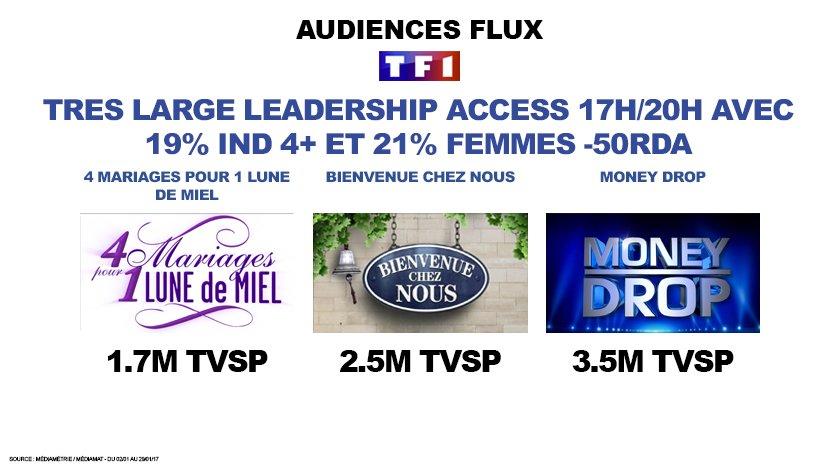 #Audiences Très large leadership #Access #TF1 17h/20h avec 19% Ind 4+ et 21% Fe-50Rda #4mp1ldm #BCN #moneydrop<br>http://pic.twitter.com/duMfbrLvY2